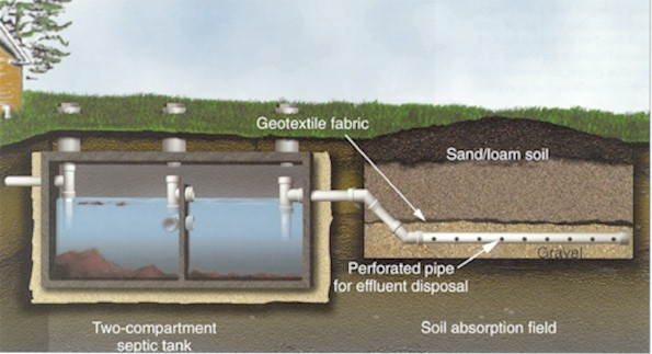 Septic mound systems as a component of alternative onsite wastewater treatment designs for difficult sites. Septic Systems Inspection, Testing, and Maintenance-detailed