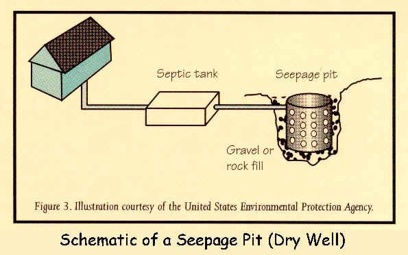 Septic Systems For Nevada Couty Ca